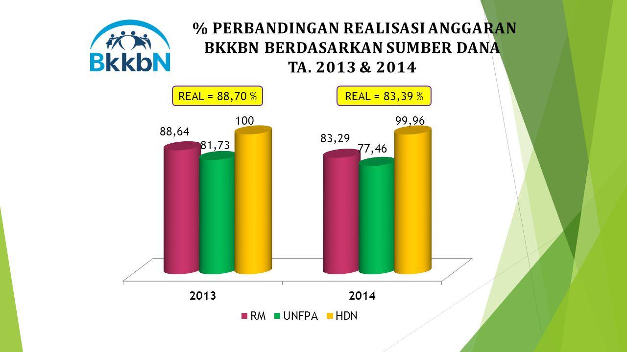 % PERBANDINGAN REALISASI ANGGARAN BKKBN BERDASARKAN SUMBER DANA TA. 2013 & 2014 REAL = 88,70 %REAL = 83,39 %