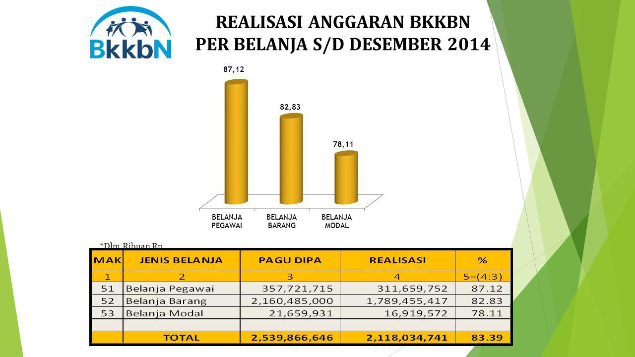 REALISASI ANGGARAN BKKBN PER BELANJA S/D DESEMBER 2014 *Dlm Ribuan Rp.
