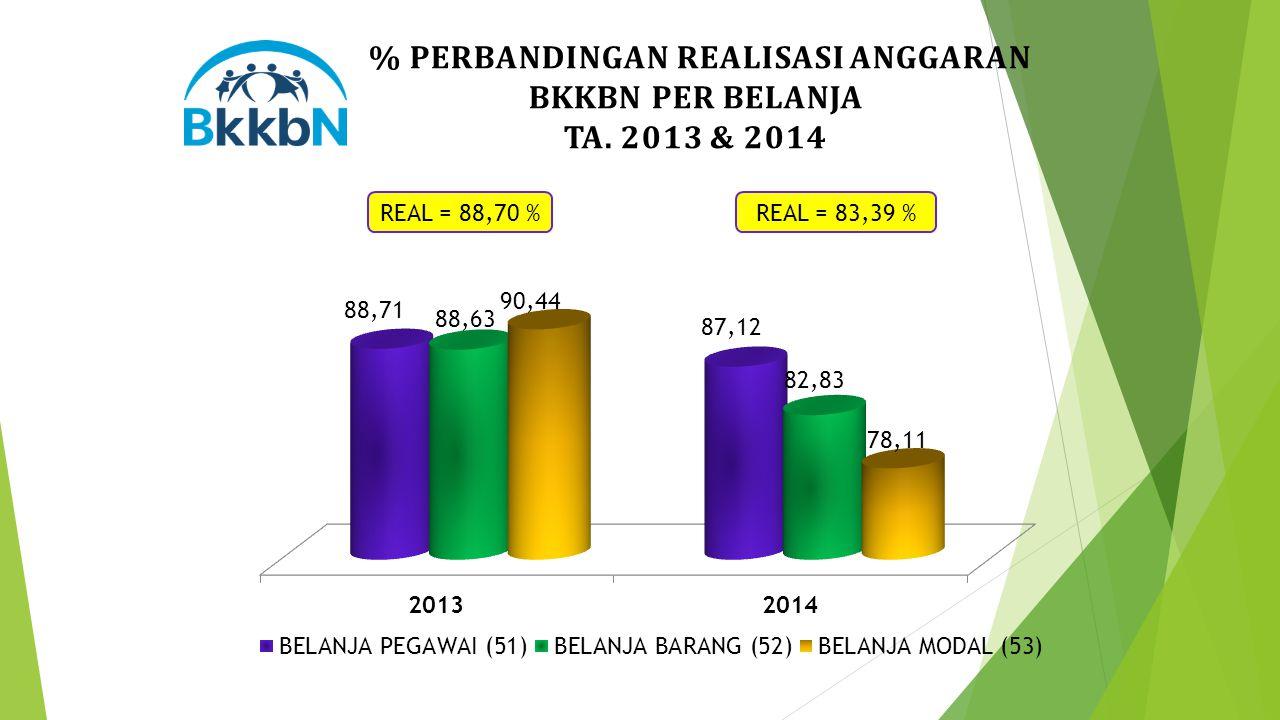 % PERBANDINGAN REALISASI ANGGARAN BKKBN PER BELANJA TA. 2013 & 2014 REAL = 88,70 %REAL = 83,39 %