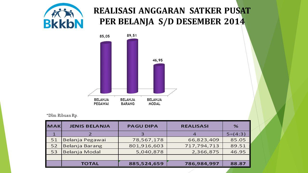 REALISASI ANGGARAN SATKER PUSAT PER BELANJA S/D DESEMBER 2014 *Dlm Ribuan Rp.