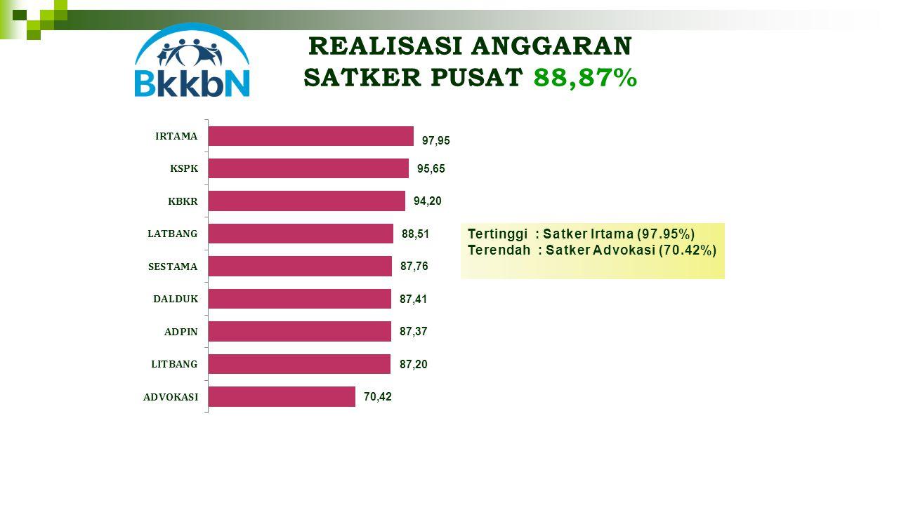 REALISASI ANGGARAN SATKER PUSAT 88,87% Tertinggi : Satker Irtama (97.95%) Terendah : Satker Advokasi (70.42%)