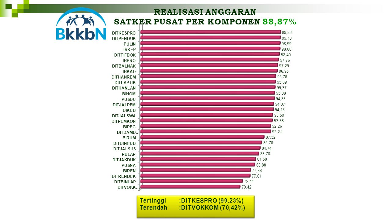 REALISASI ANGGARAN SATKER PUSAT PER KOMPONEN 88,87% Tertinggi:DITKESPRO (99,23%) Terendah:DITVOKKOM (70,42%) Tertinggi:DITKESPRO (99,23%) Terendah:DITVOKKOM (70,42%)