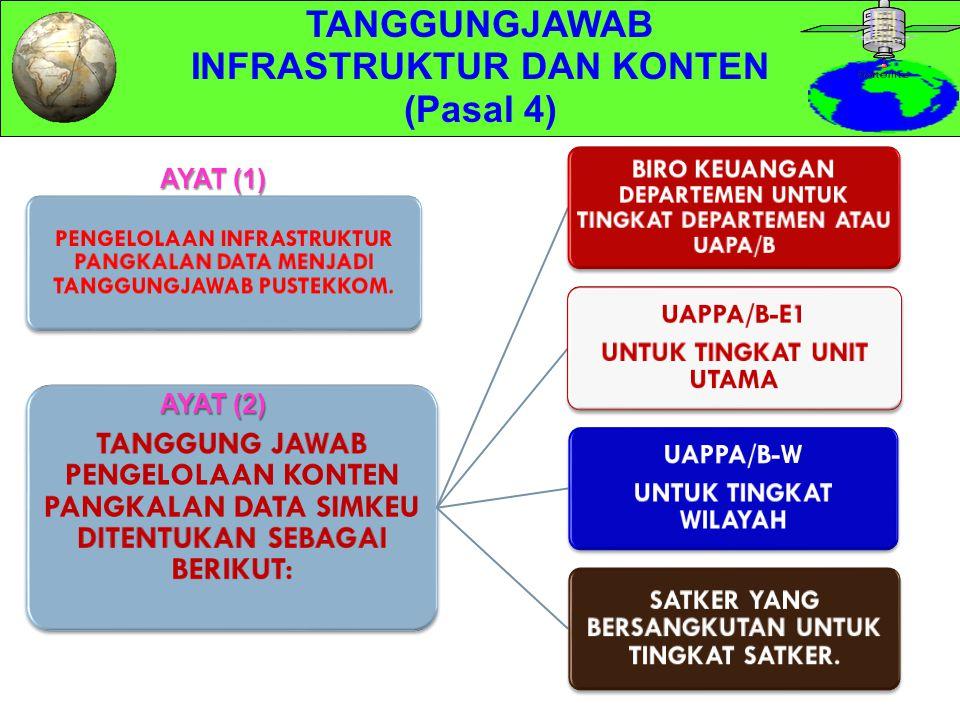 Hak Akses Petugas SIM Keuangan (2/3) Ketentuan: 1.