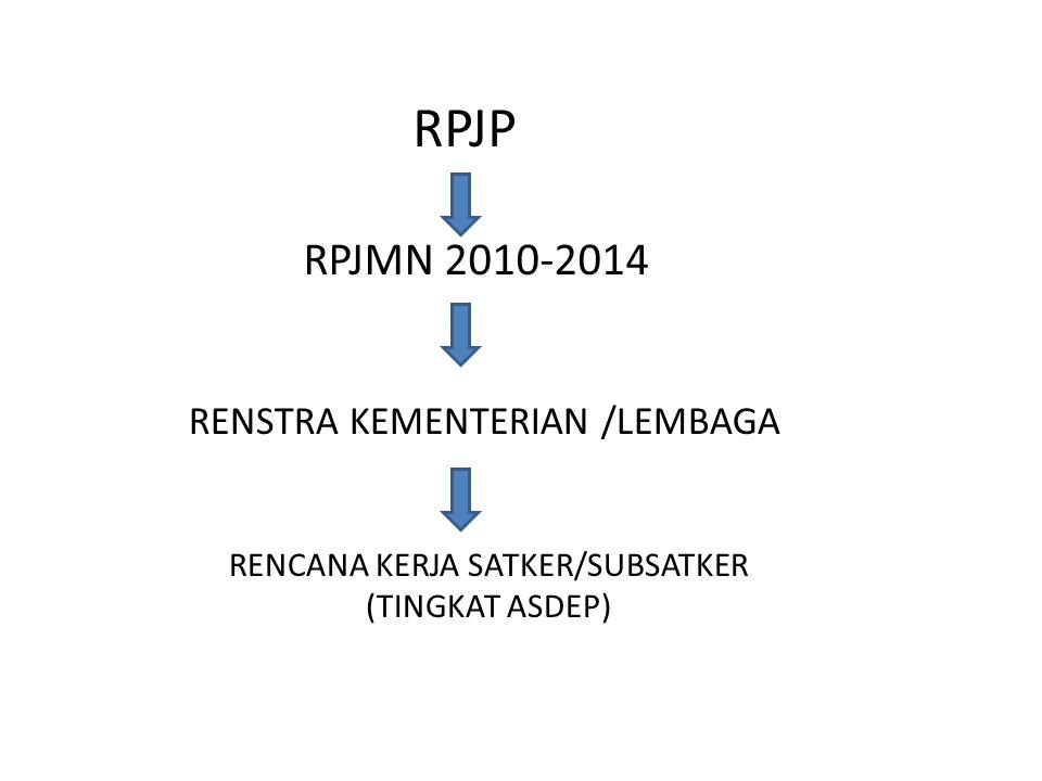 RPJP RPJMN 2010-2014 RENSTRA KEMENTERIAN /LEMBAGA RENCANA KERJA SATKER/SUBSATKER (TINGKAT ASDEP)