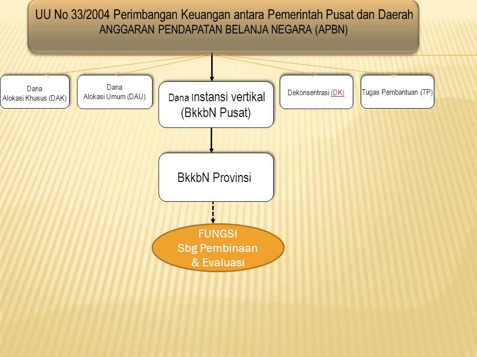 Dana I nstansi vertikal (BkkbN Pusat) Dana I nstansi vertikal (BkkbN Pusat) BkkbN Provinsi Dana Alokasi Khusus (DAK) Dana Alokasi Khusus (DAK) Dana Al