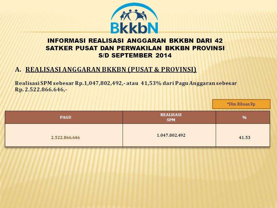 *Dlm Ribuan Rp A.REALISASI ANGGARAN BKKBN (PUSAT & PROVINSI) Realisasi SPM sebesar Rp.1,047,802,492,- atau 41,53% dari Pagu Anggaran sebesar Rp. 2.522