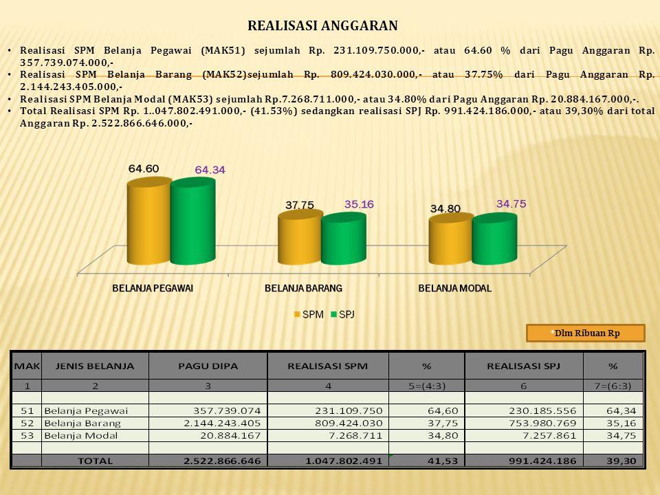 REALISASI ANGGARAN *Dlm Ribuan Rp Realisasi SPM Belanja Pegawai (MAK51) sejumlah Rp. 231.109.750.000,- atau 64.60 % dari Pagu Anggaran Rp. 357.739.074