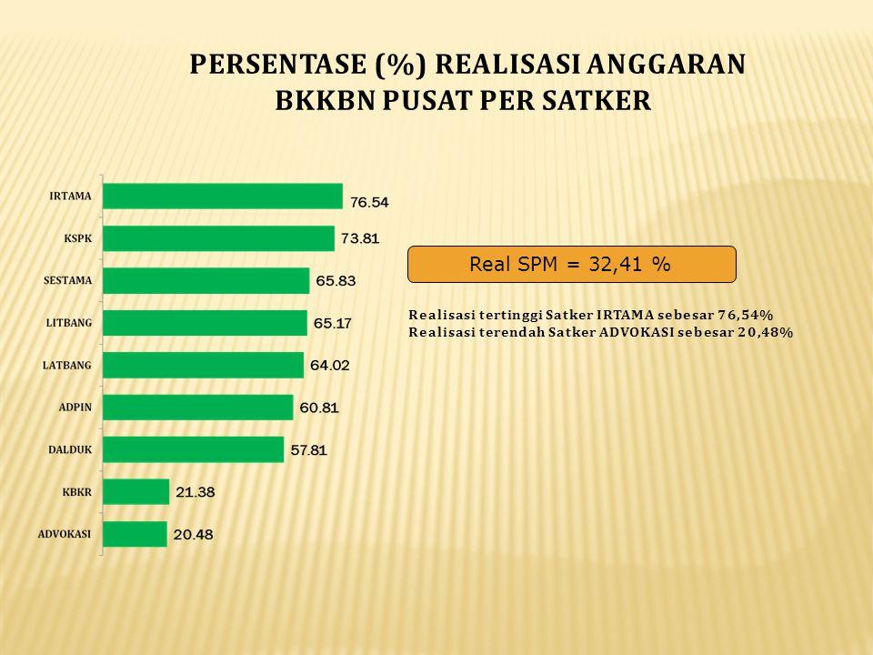 PERSENTASE (%) REALISASI ANGGARAN BKKBN PUSAT PER SATKER Real SPM = 32,41 % Realisasi tertinggi Satker IRTAMA sebesar 76,54% Realisasi terendah Satker
