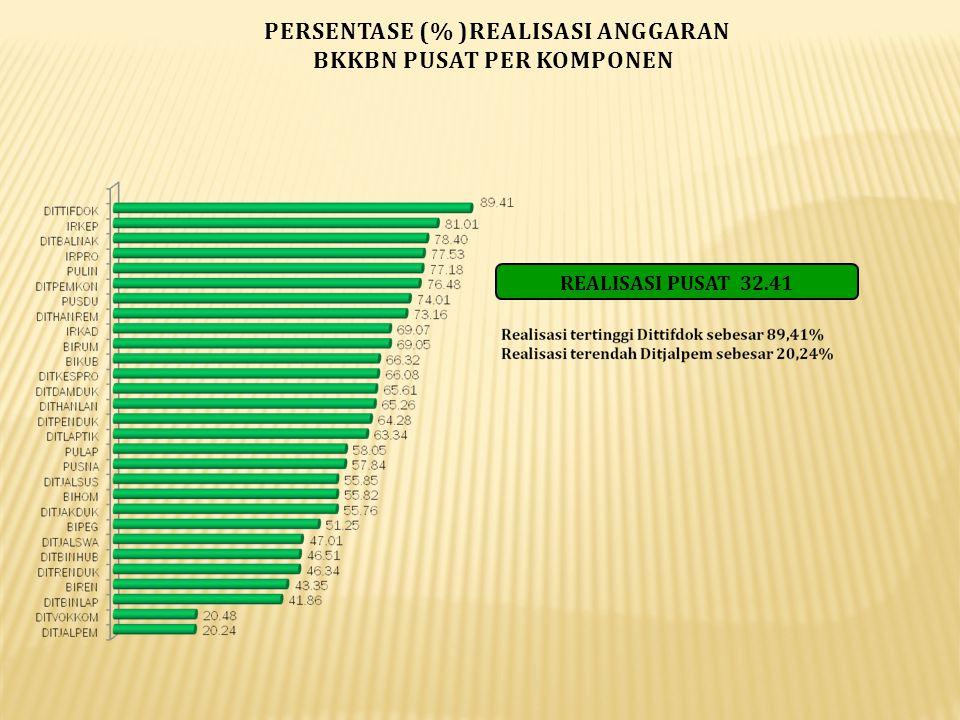 PERSENTASE (% )REALISASI ANGGARAN BKKBN PUSAT PER KOMPONEN REALISASI PUSAT 32.41