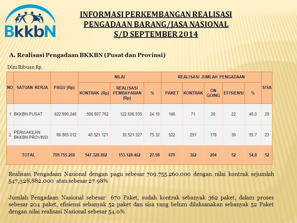 INFORMASI PERKEMBANGAN REALISASI PENGADAAN BARANG/JASA NASIONAL S/D SEPTEMBER 2014 Dlm Ribuan Rp. A. Realisasi Pengadaan BKKBN (Pusat dan Provinsi) Re