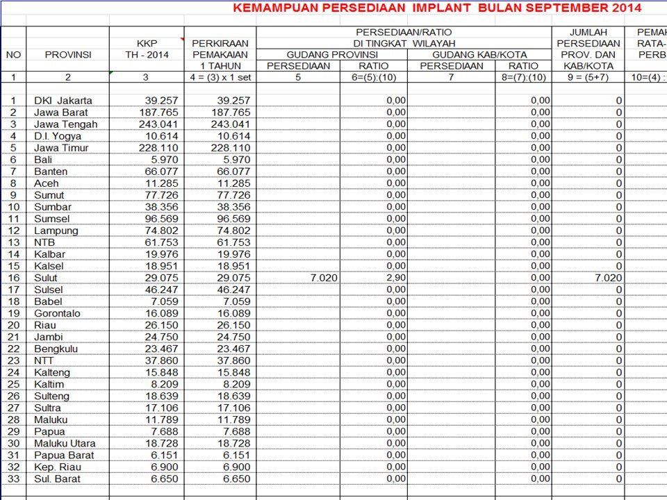 A.Proses Pembentukan Pengelola Anggaran T. A. 2015 Surat Sestama No.........................