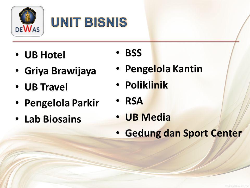 UB Hotel Griya Brawijaya UB Travel Pengelola Parkir Lab Biosains BSS Pengelola Kantin Poliklinik RSA UB Media Gedung dan Sport Center