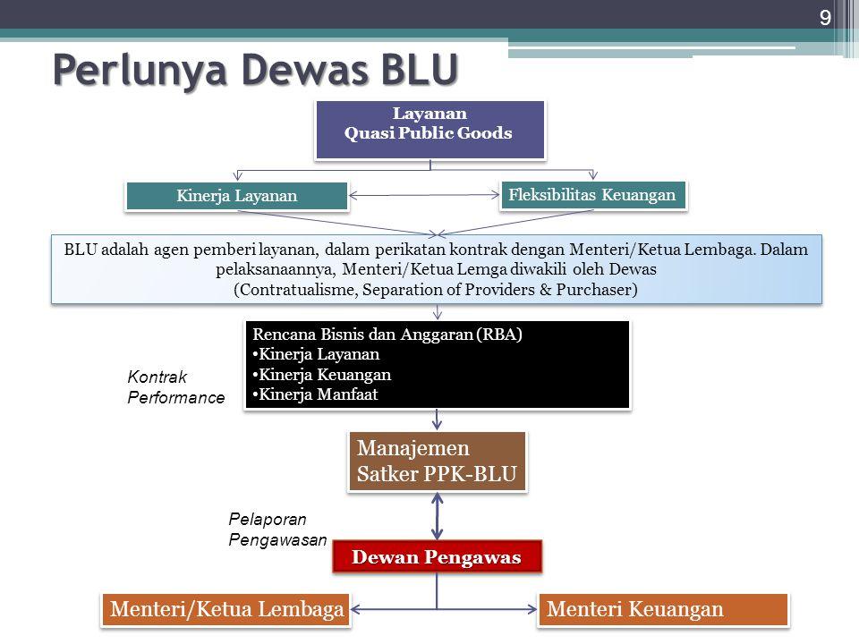 9 Layanan Quasi Public Goods Layanan Quasi Public Goods Kinerja Layanan Fleksibilitas Keuangan BLU adalah agen pemberi layanan, dalam perikatan kontra