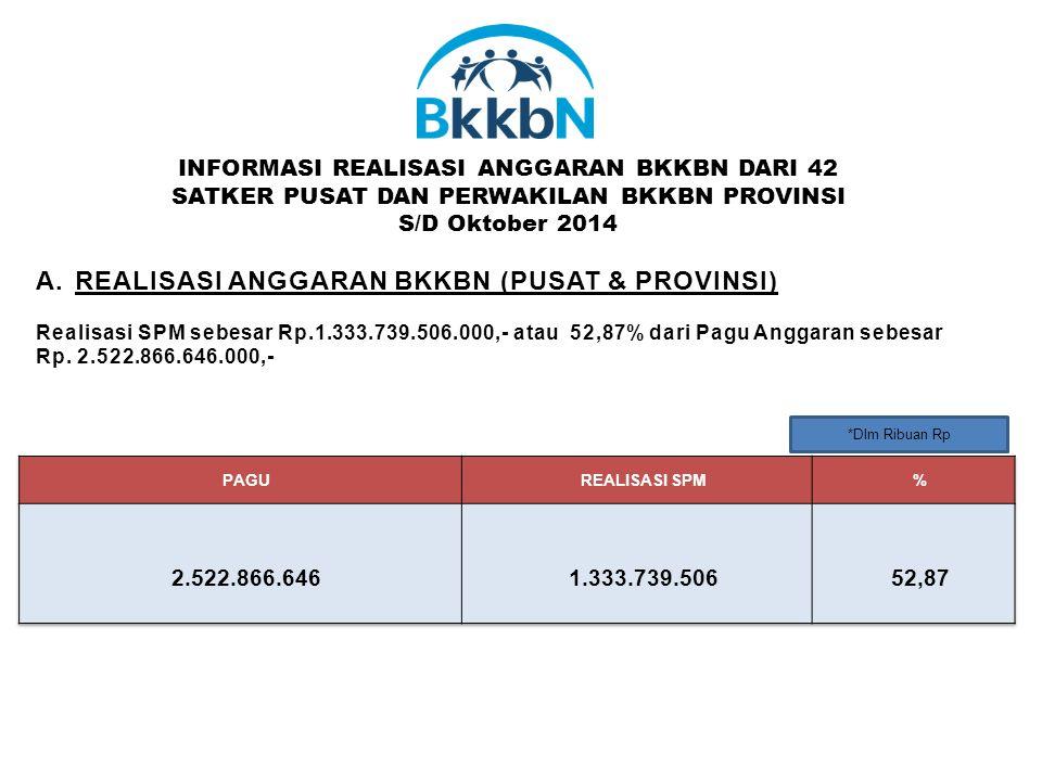 *Dlm Ribuan Rp A.REALISASI ANGGARAN BKKBN (PUSAT & PROVINSI) Realisasi SPM sebesar Rp.1.333.739.506.000,- atau 52,87% dari Pagu Anggaran sebesar Rp.