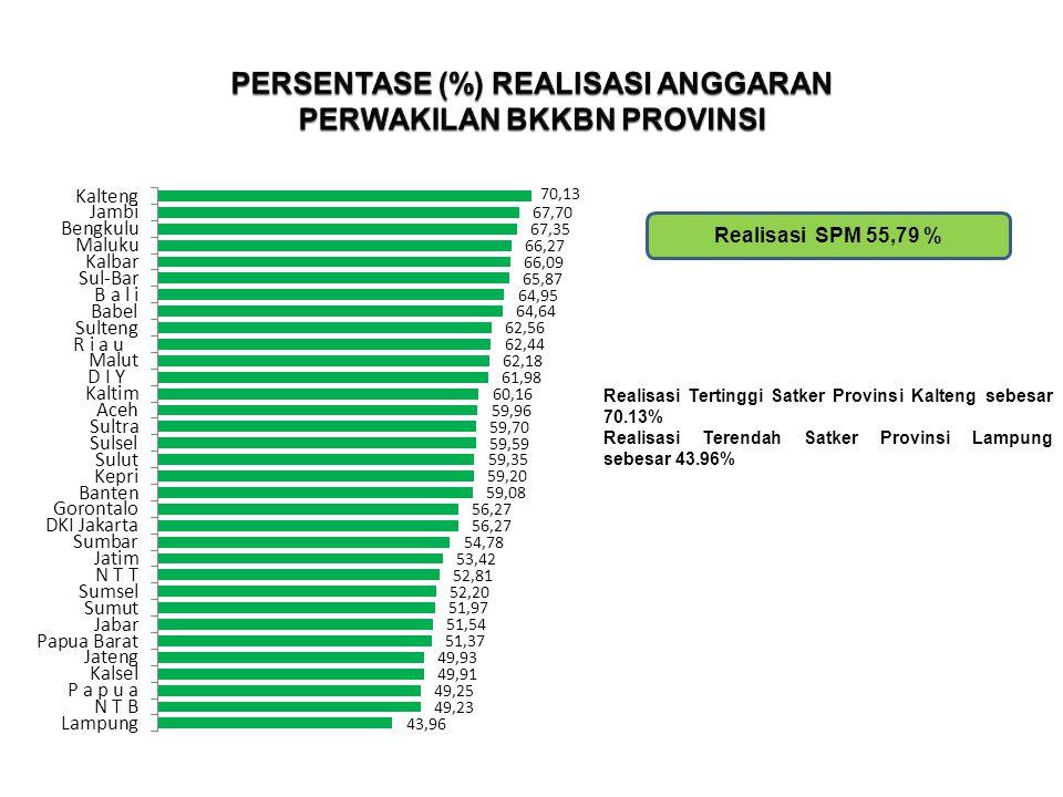 Realisasi SPM 55,79 %