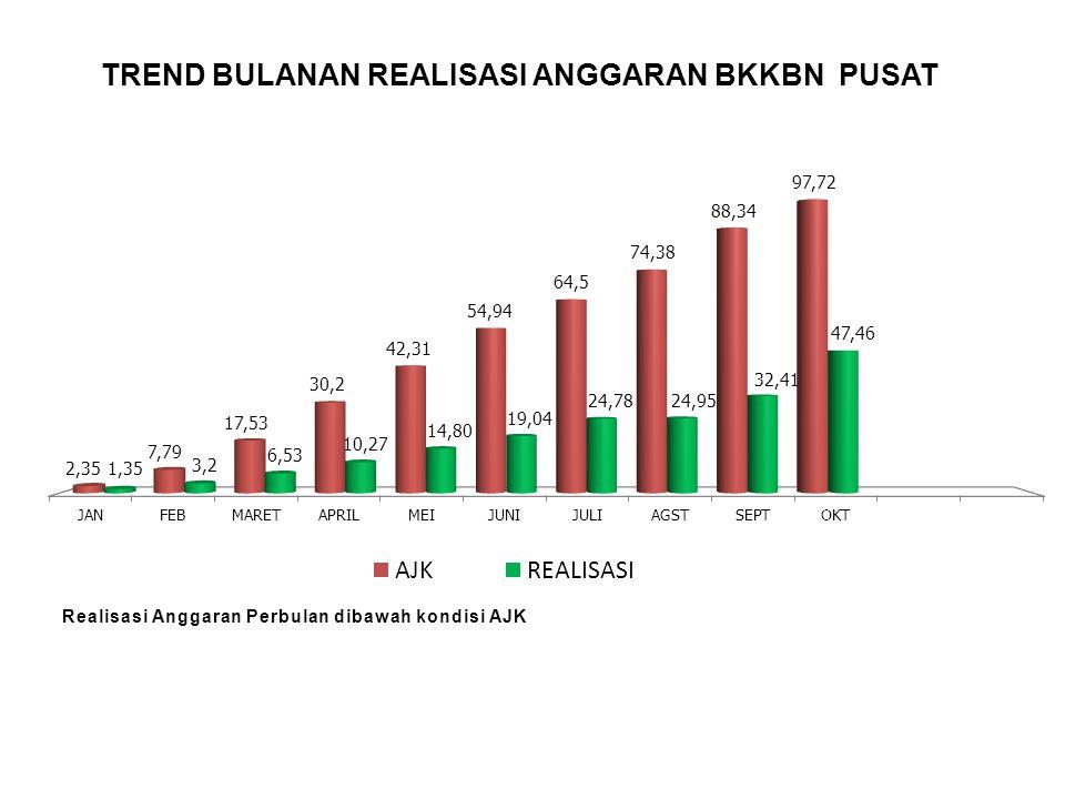 PERSENTASE (%) REALISASI ANGGARAN BKKBN PUSAT PER SATKER Real SPM = 47,46 % Realisasi tertinggi Satker LITBANG sebesar 93,25% Realisasi terendah Satker ADVOKASI sebesar 23,14%