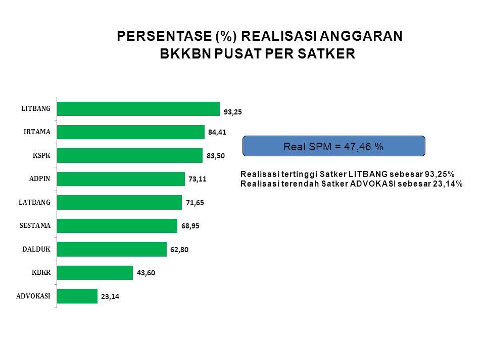 PERSENTASE (% )REALISASI ANGGARAN BKKBN PUSAT PER KOMPONEN REALISASI PUSAT 47,46