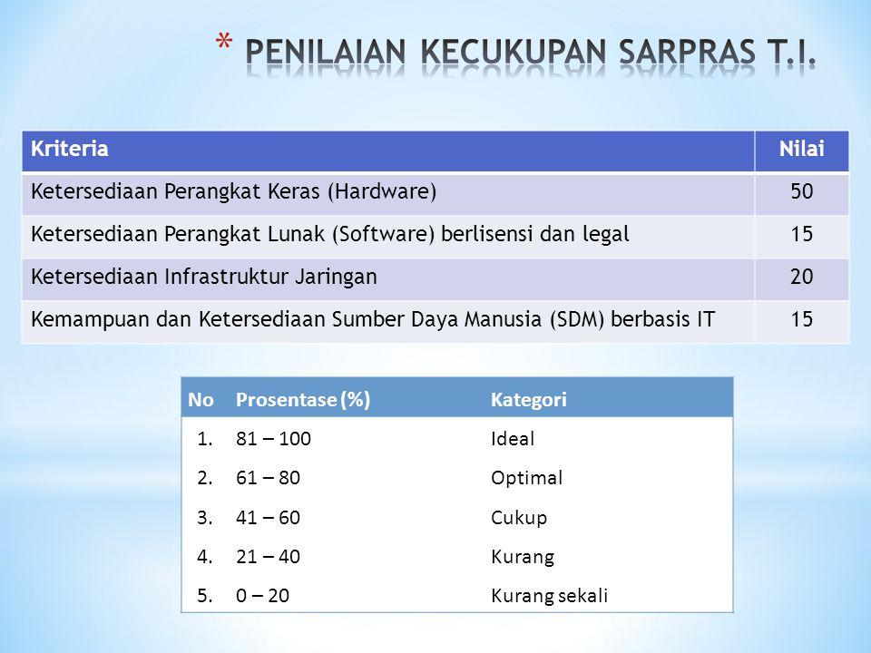 KriteriaNilai Ketersediaan Perangkat Keras (Hardware)50 Ketersediaan Perangkat Lunak (Software) berlisensi dan legal15 Ketersediaan Infrastruktur Jaringan20 Kemampuan dan Ketersediaan Sumber Daya Manusia (SDM) berbasis IT15 NoProsentase (%)Kategori 1.81 – 100Ideal 2.61 – 80Optimal 3.41 – 60Cukup 4.21 – 40Kurang 5.0 – 20Kurang sekali