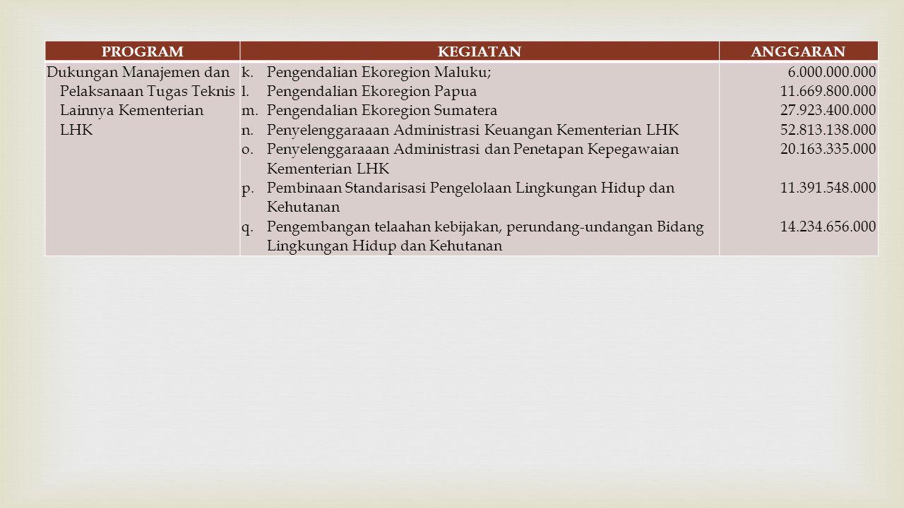  PROGRAMKEGIATANANGGARAN Dukungan Manajemen dan Pelaksanaan Tugas Teknis Lainnya Kementerian LHK k.Pengendalian Ekoregion Maluku; l.Pengendalian Ekoregion Papua m.Pengendalian Ekoregion Sumatera n.Penyelenggaraaan Administrasi Keuangan Kementerian LHK o.Penyelenggaraaan Administrasi dan Penetapan Kepegawaian Kementerian LHK p.Pembinaan Standarisasi Pengelolaan Lingkungan Hidup dan Kehutanan q.Pengembangan telaahan kebijakan, perundang-undangan Bidang Lingkungan Hidup dan Kehutanan 6.000.000.000 11.669.800.000 27.923.400.000 52.813.138.000 20.163.335.000 11.391.548.000 14.234.656.000