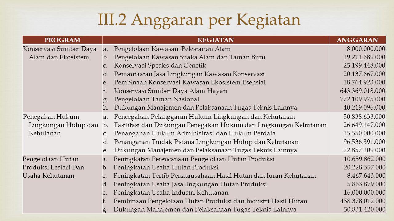  III.2 Anggaran per Kegiatan PROGRAMKEGIATANANGGARAN Konservasi Sumber Daya Alam dan Ekosistem a.Pengelolaan Kawasan Pelestarian Alam b.Pengelolaan K