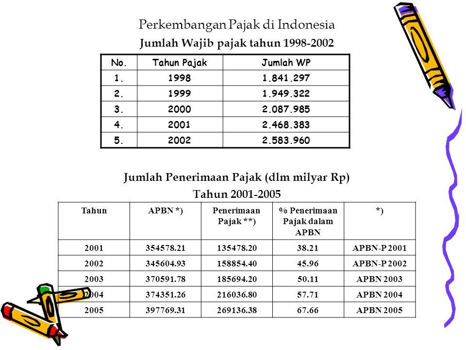 Perkembangan Pajak di Indonesia Jumlah Wajib pajak tahun 1998-2002 Jumlah Penerimaan Pajak (dlm milyar Rp) Tahun 2001-2005 No.Tahun PajakJumlah WP 1.19981.841.297 2.19991.949.322 3.20002.087.985 4.20012.468.383 5.20022.583.960 TahunAPBN *)Penerimaan Pajak **) % Penerimaan Pajak dalam APBN *) 2001354578.21135478.2038.21APBN-P 2001 2002345604.93158854.4045.96APBN-P 2002 2003370591.78185694.2050.11APBN 2003 2004374351.26216036.8057.71APBN 2004 2005397769.31269136.3867.66APBN 2005