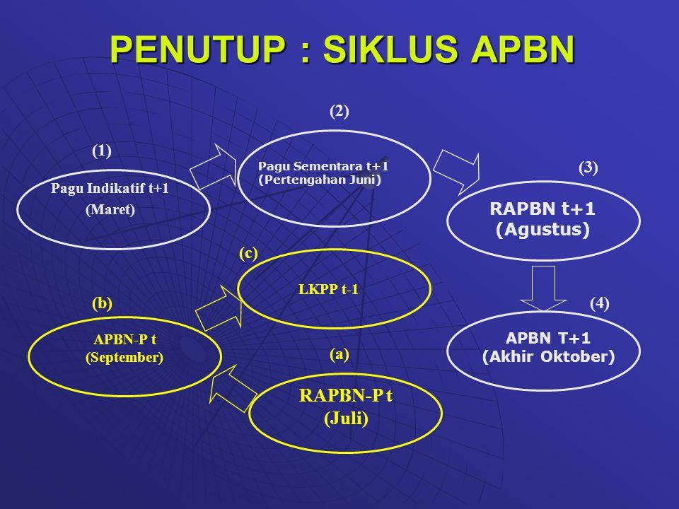 Pagu Sementara t+1 (Pertengahan Juni) RAPBN t+1 (Agustus) APBN T+1 (Akhir Oktober) RAPBN-P t (Juli) APBN-P t (September) Pagu Indikatif t+1 (Maret) (1