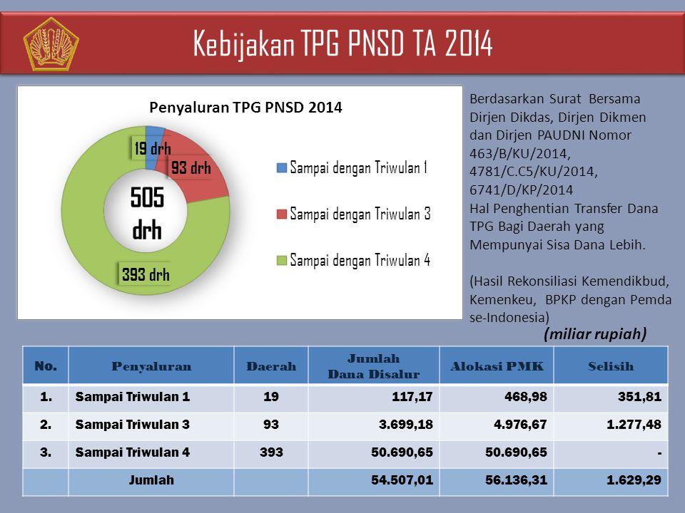 Kebijakan TPG PNSD TA 2014 Berdasarkan Surat Bersama Dirjen Dikdas, Dirjen Dikmen dan Dirjen PAUDNI Nomor 463/B/KU/2014, 4781/C.C5/KU/2014, 6741/D/KP/2014 Hal Penghentian Transfer Dana TPG Bagi Daerah yang Mempunyai Sisa Dana Lebih.