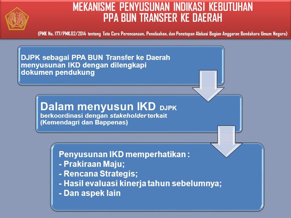 DJPK sebagai PPA BUN Transfer ke Daerah menyusunan IKD dengan dilengkapi dokumen pendukung Dalam menyusun IKD DJPK berkoordinasi dengan stakeholder terkait (Kemendagri dan Bappenas) Penyusunan IKD memperhatikan : - Prakiraan Maju; - Rencana Strategis; - Hasil evaluasi kinerja tahun sebelumnya; - Dan aspek lain MEKANISME PENYUSUNAN INDIKASI KEBUTUHAN PPA BUN TRANSFER KE DAERAH (PMK No.
