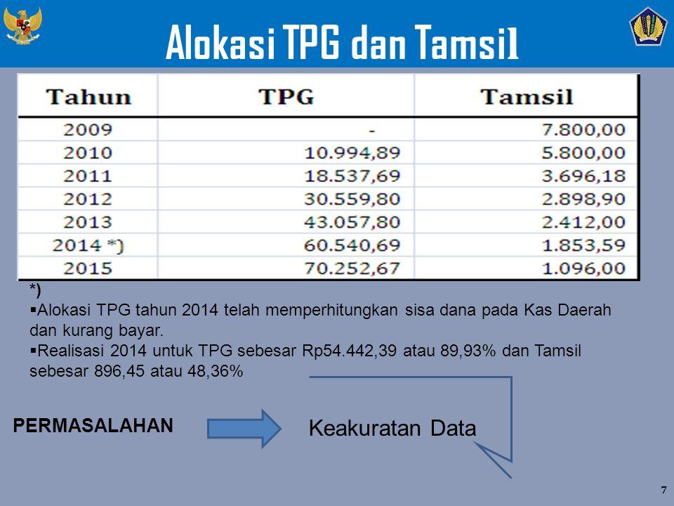 Alokasi TPG dan Tamsi l 7 *)  Alokasi TPG tahun 2014 telah memperhitungkan sisa dana pada Kas Daerah dan kurang bayar.