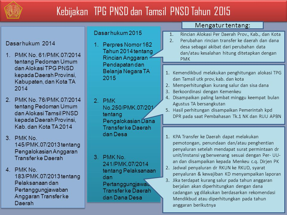 Kebijakan TPG PNSD dan Tamsil PNSD Tahun 2015 Dasar hukum 2015 1.Perpres Nomor 162 Tahun 2014 tentang Rincian Anggaran Pendapatan dan Belanja Negara TA 2015 2.PMK No.250/PMK.07/2014 tentang Pengalokasian Dana Transfer ke Daerah dan Desa 3.PMK No.