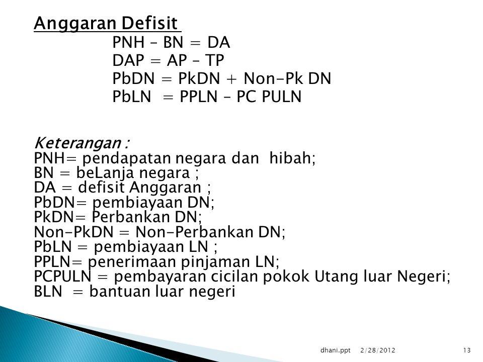 Anggaran Defisit PNH – BN = DA DAP = AP – TP PbDN = PkDN + Non-Pk DN PbLN = PPLN – PC PULN Keterangan : PNH= pendapatan negara dan hibah; BN = beLanja negara ; DA = defisit Anggaran ; PbDN= pembiayaan DN; PkDN= Perbankan DN; Non-PkDN = Non-Perbankan DN; PbLN = pembiayaan LN ; PPLN= penerimaan pinjaman LN; PCPULN = pembayaran cicilan pokok Utang luar Negeri; BLN = bantuan luar negeri 2/28/2012 13dhani.ppt