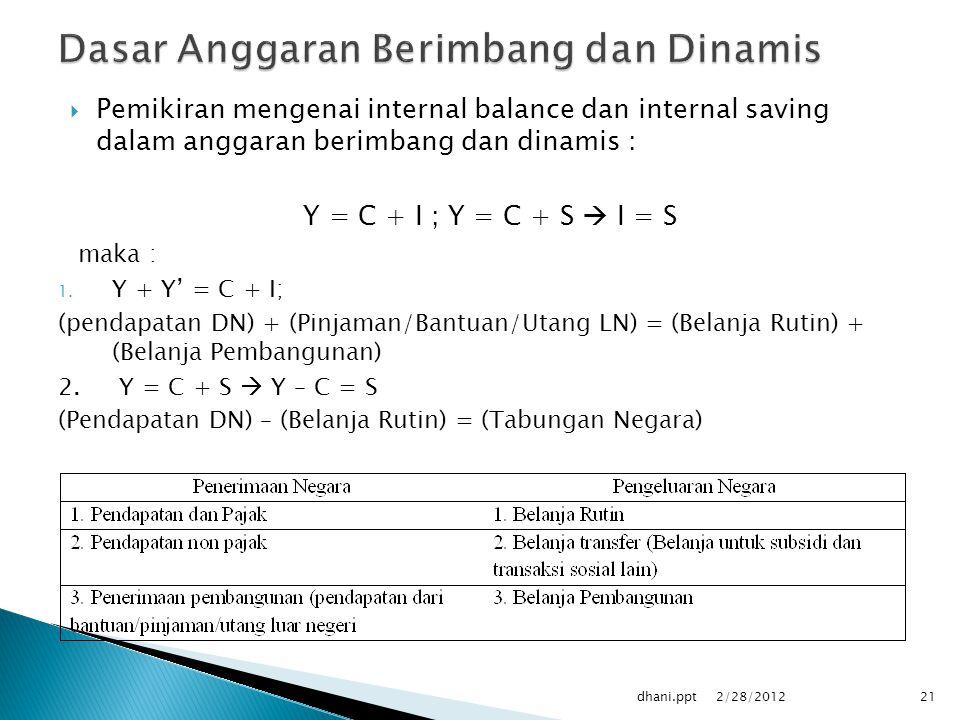  Pemikiran mengenai internal balance dan internal saving dalam anggaran berimbang dan dinamis : Y = C + I ; Y = C + S  I = S maka : 1.