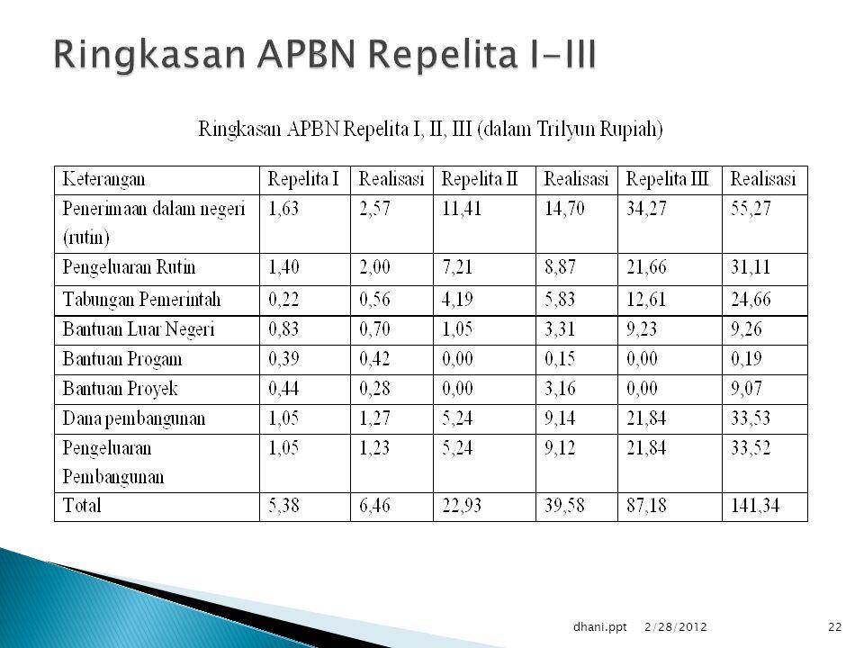 2/28/2012 22dhani.ppt