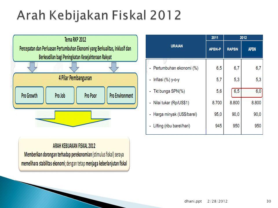 2/28/2012 dhani.ppt30
