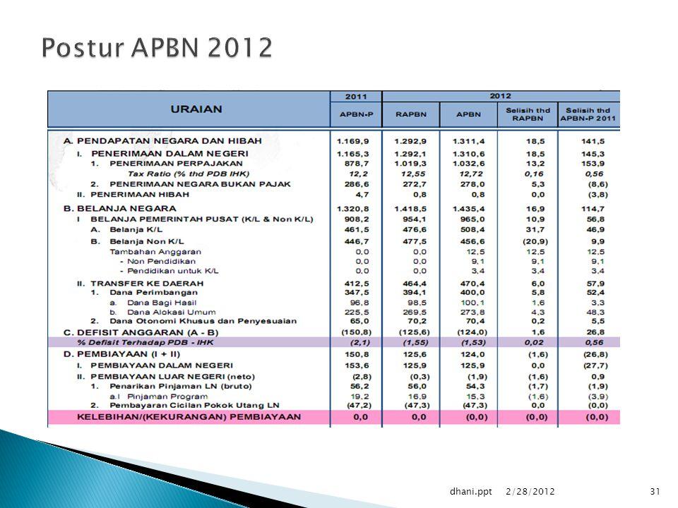 2/28/2012 dhani.ppt31