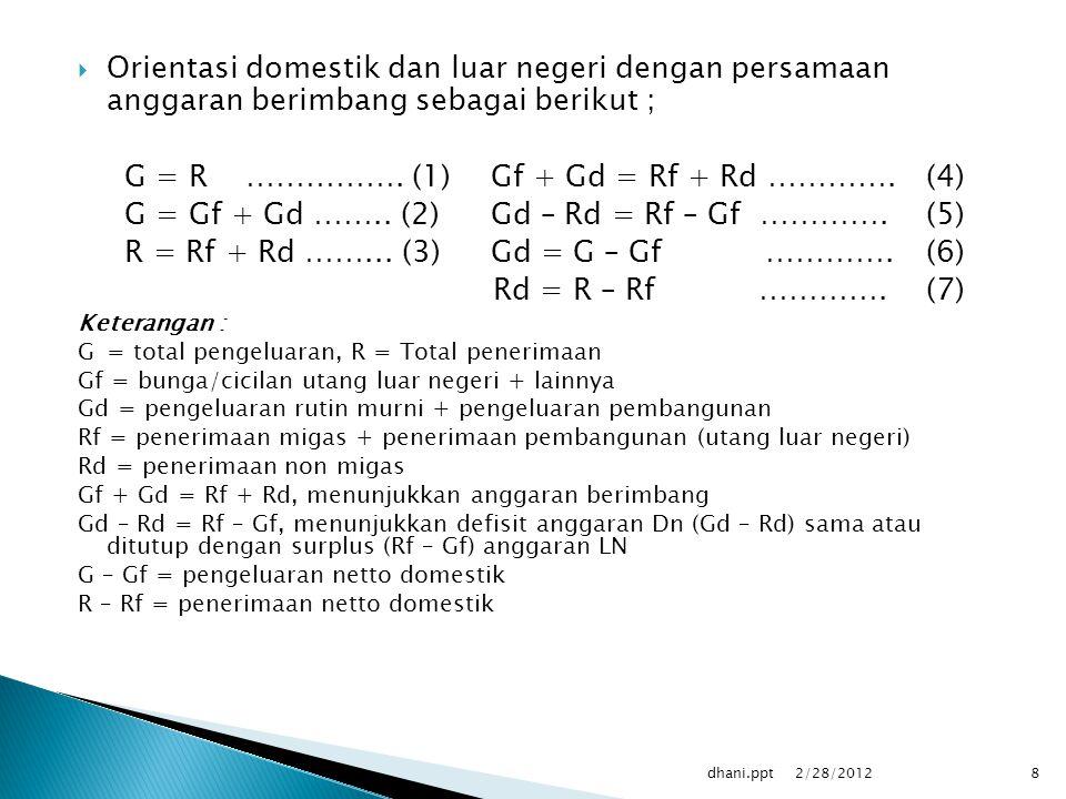  Orientasi domestik dan luar negeri dengan persamaan anggaran berimbang sebagai berikut ; G = R …………….