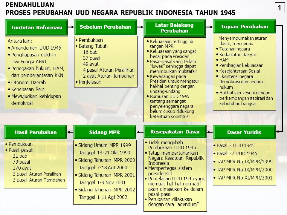PROSES PERUBAHAN UUD NEGARA REPUBLIK INDONESIA TAHUN 1945 Antara lain: Amandemen UUD 1945 Penghapusan doktrin Dwi Fungsi ABRI Penegakan hukum, HAM, dan pemberantasan KKN Otonomi Daerah Kebebasan Pers Mewujudkan kehidupan demokrasi Tuntutan Reformasi Pembukaan Batang Tubuh - 16 bab - 37 pasal - 49 ayat - 4 pasal Aturan Peralihan - 2 ayat Aturan Tambahan Penjelasan Sebelum Perubahan Kekuasaan tertinggi di tangan MPR Kekuasaan yang sangat besar pada Presiden Pasal-pasal yang terlalu luwes sehingga dapat menimbulkan multitafsir Kewenangan pada Presiden untuk mengatur hal-hal penting dengan undang-undang Rumusan UUD 1945 tentang semangat penyelenggara negara belum cukup didukung ketentuan konstitusi Latar Belakang Perubahan Menyempurnakan aturan dasar, mengenai: Tatanan negara Kedaulatan Rakyat HAM Pembagian kekuasaan Kesejahteraan Sosial Eksistensi negara demokrasi dan negara hukum Hal-hal lain sesuai dengan perkembangan aspirasi dan kebutuhan bangsa Tujuan Perubahan Pasal 3 UUD 1945 Pasal 37 UUD 1945 TAP MPR No.IX/MPR/1999 TAP MPR No.IX/MPR/2000 TAP MPR No.XI/MPR/2001 Dasar Yuridis Tidak mengubah Pembukaan UUD 1945 Tetap mempertahankan Negara Kesatuan Republik Indonesia Mempertegas sistem presidensiil Penjelasan UUD 1945 yang memuat hal-hal normatif akan dimasukan ke dalam pasal-pasal Perubahan dilakukan dengan cara adendum Kesepakatan Dasar Sidang Umum MPR 1999 Tanggal 14-21 Okt 1999 Sidang Tahunan MPR 2000 Tanggal 7-18 Agt 2000 Sidang Tahunan MPR 2001 Tanggal 1-9 Nov 2001 Sidang Tahunan MPR 2002 Tanggal 1-11 Agt 2002 Sidang MPR Pembukaan Pasal-pasal: - 21 bab - 73 pasal - 170 ayat - 3 pasal Aturan Peralihan - 2 pasal Aturan Tambahan Hasil Perubahan 1
