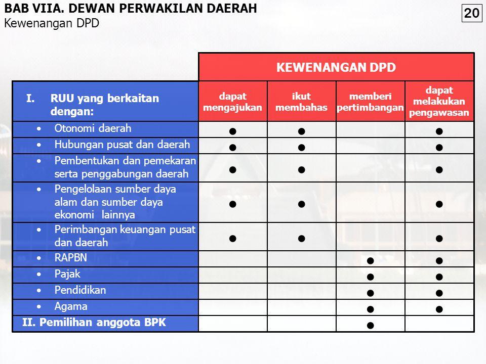 mengesahkan UU [Pasal 20 (4)*] Dalam hal RUU tidak disahkan dalam waktu 30 hari, RUU tersebut sah menjadi UU dan wajib diundangkan [Pasal 20 (5)**] DP