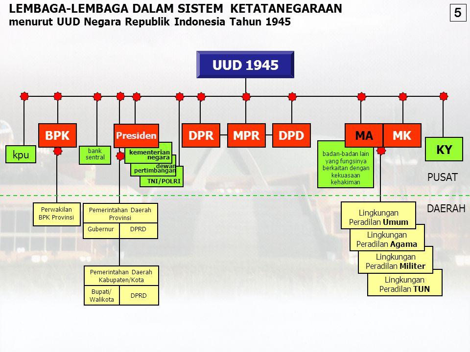 Hal-hal lain mengenai keuangan negara (Pasal 23C***) Macam dan harga mata uang (Pasal 23B****) Pajak dan pungutan lain yang bersifat memaksa untuk keperluan negara (Pasal 23A***) BAB VIII.