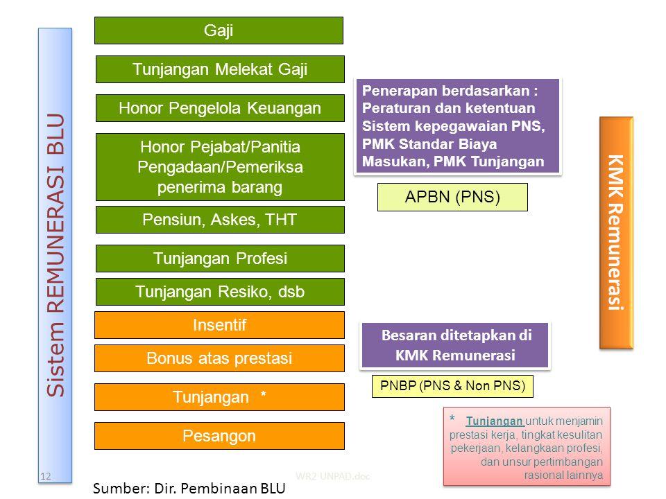 Sistem REMUNERASI BLU Gaji Tunjangan * Penerapan berdasarkan : Peraturan dan ketentuan Sistem kepegawaian PNS, PMK Standar Biaya Masukan, PMK Tunjanga