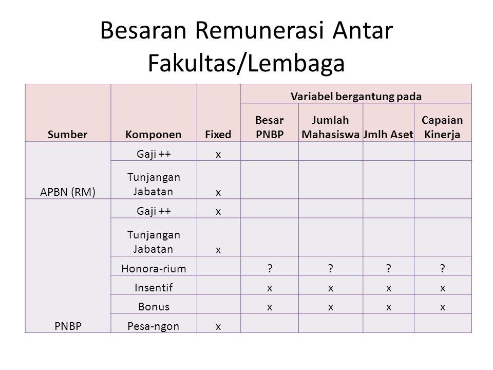 Besaran Remunerasi Antar Fakultas/Lembaga SumberKomponenFixed Variabel bergantung pada Besar PNBP Jumlah MahasiswaJmlh Aset Capaian Kinerja APBN (RM)