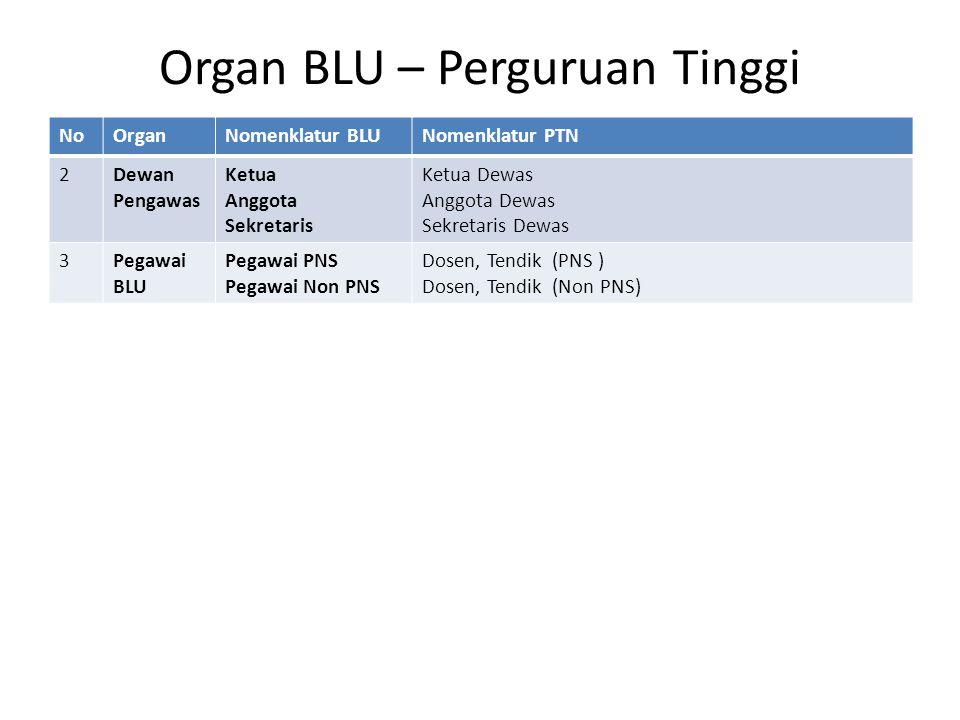 Organ BLU – Perguruan Tinggi NoOrganNomenklatur BLUNomenklatur PTN 2Dewan Pengawas Ketua Anggota Sekretaris Ketua Dewas Anggota Dewas Sekretaris Dewas