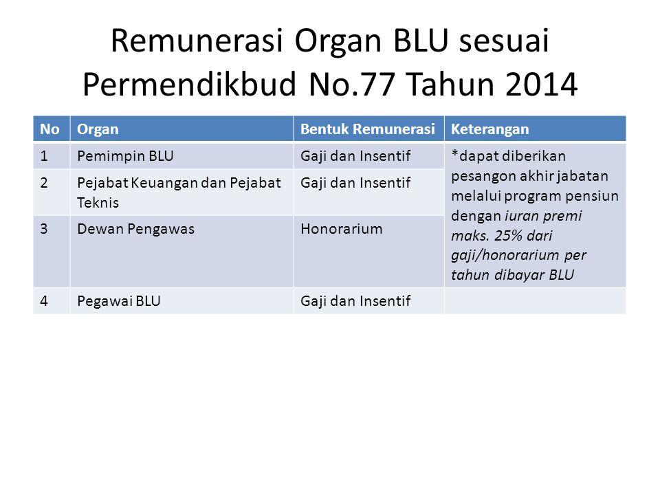 Remunerasi Organ BLU sesuai Permendikbud No.77 Tahun 2014 NoOrganBentuk RemunerasiKeterangan 1Pemimpin BLUGaji dan Insentif*dapat diberikan pesangon a