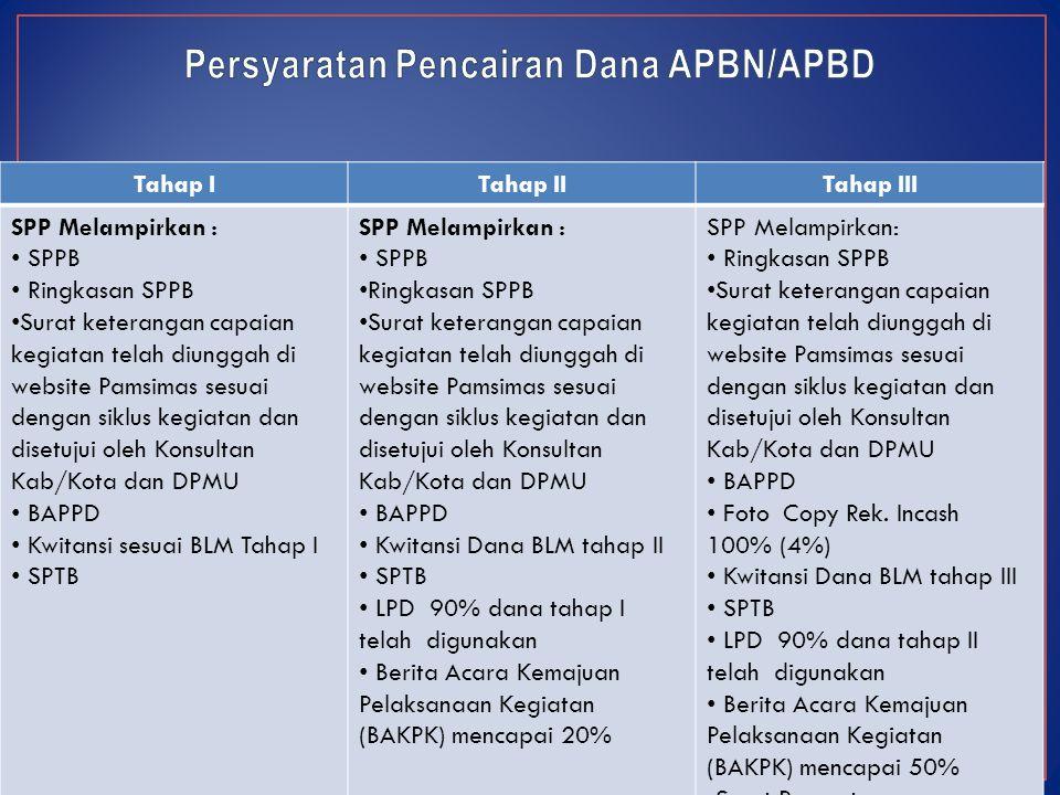 Tahap ITahap IITahap III SPP Melampirkan : SPPB Ringkasan SPPB Surat keterangan capaian kegiatan telah diunggah di website Pamsimas sesuai dengan sikl
