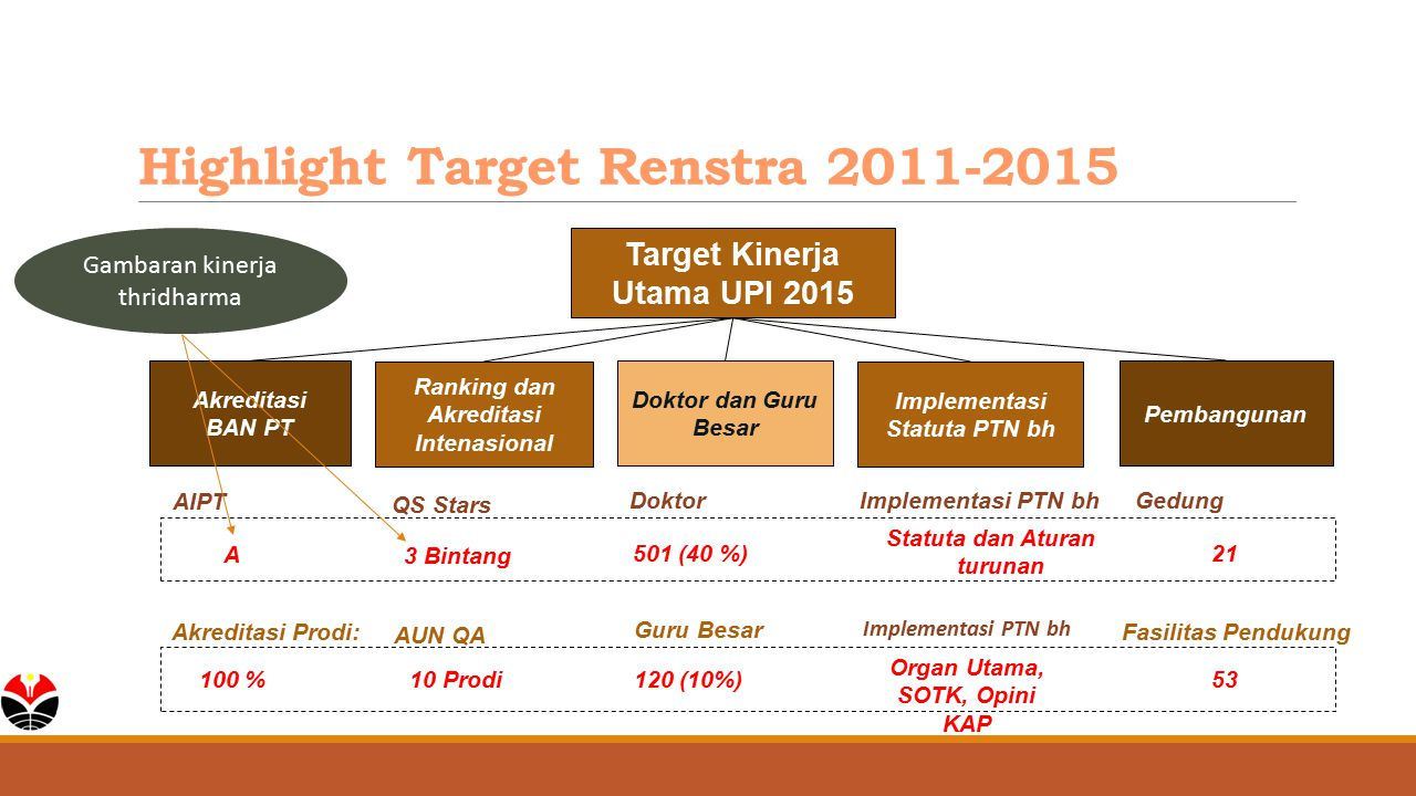 Highlight Target Renstra 2011-2015 Target Kinerja Utama UPI 2015 Implementasi Statuta PTN bh Akreditasi BAN PT Pembangunan A 21 AIPT Ranking dan Akred