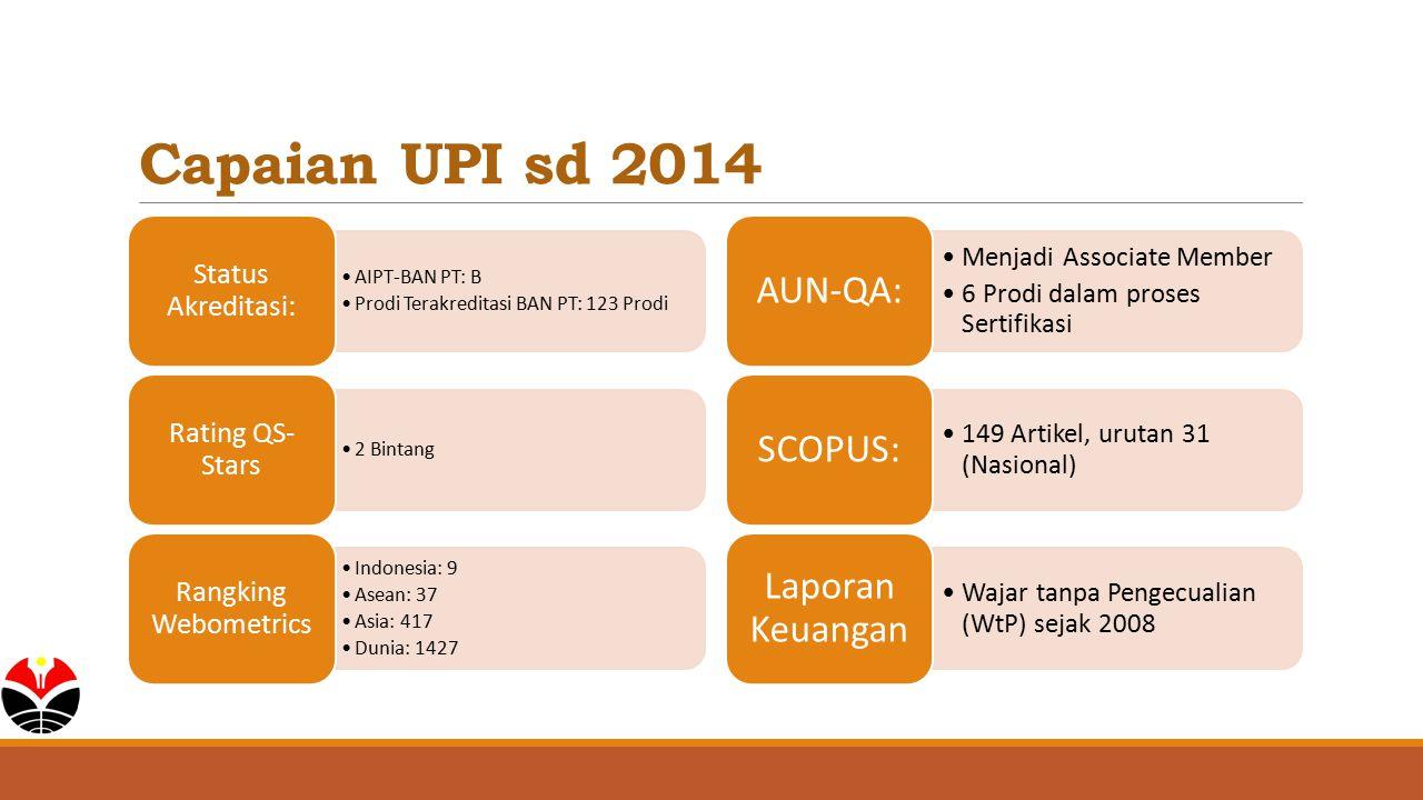 Capaian UPI sd 2014 AIPT-BAN PT: B Prodi Terakreditasi BAN PT: 123 Prodi Status Akreditasi: 2 Bintang Rating QS- Stars Indonesia: 9 Asean: 37 Asia: 41