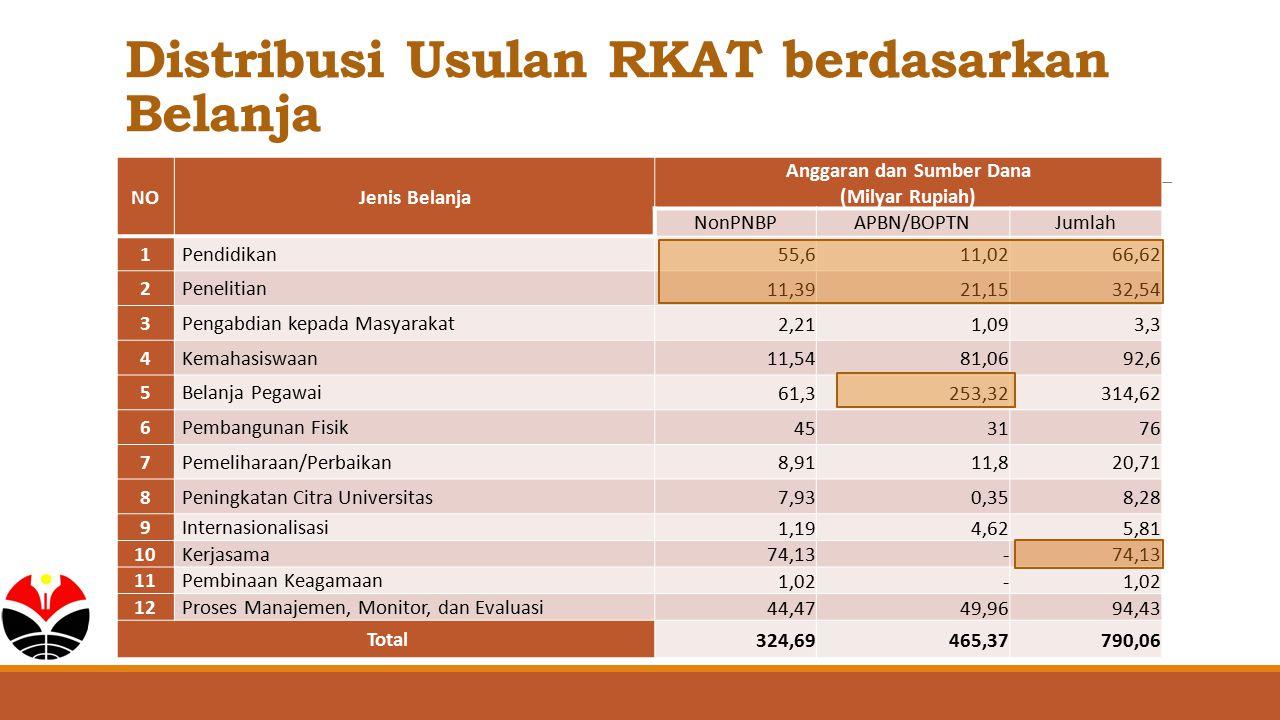 Distribusi Usulan RKAT berdasarkan Belanja NOJenis Belanja Anggaran dan Sumber Dana (Milyar Rupiah) NonPNBPAPBN/BOPTNJumlah 1Pendidikan 55,611,0266,62