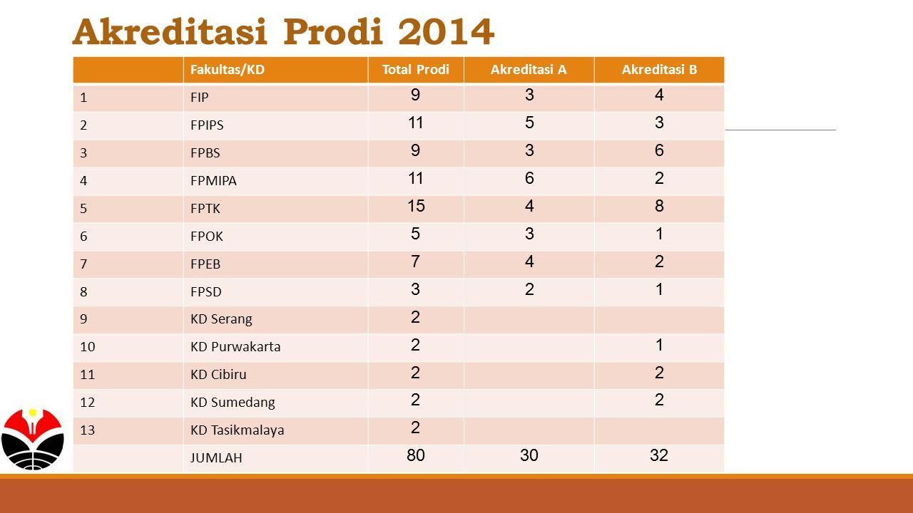 Akreditasi Prodi 2014 Fakultas/KDTotal ProdiAkreditasi AAkreditasi B 1FIP 934 2FPIPS 1153 3FPBS 936 4FPMIPA 1162 5FPTK 1548 6FPOK 531 7FPEB 742 8FPSD