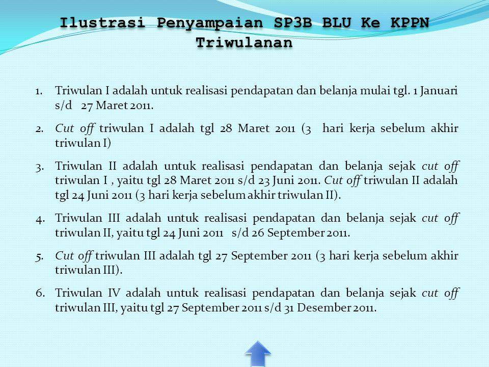 Ilustrasi Penyampaian SP3B BLU Ke KPPN Triwulanan Ilustrasi Penyampaian SP3B BLU Ke KPPN Triwulanan 1.Triwulan I adalah untuk realisasi pendapatan dan