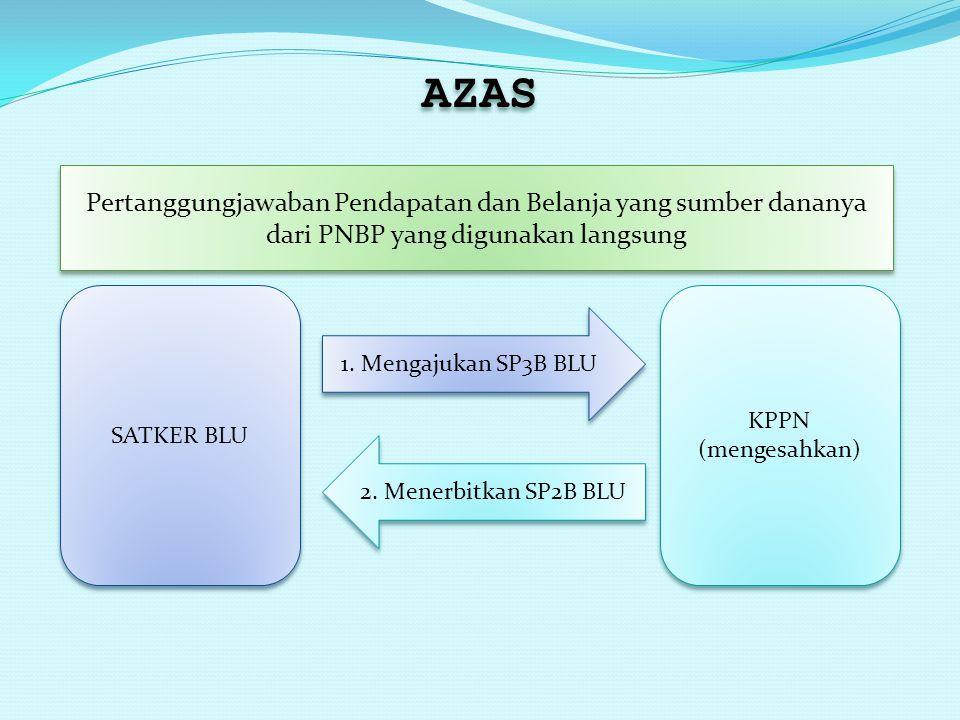 AZAS Pertanggungjawaban Pendapatan dan Belanja yang sumber dananya dari PNBP yang digunakan langsung SATKER BLU KPPN (mengesahkan) KPPN (mengesahkan)